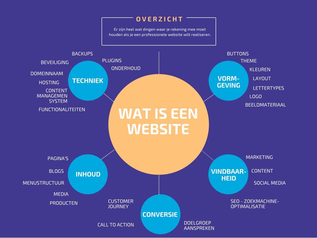 Wat is een website